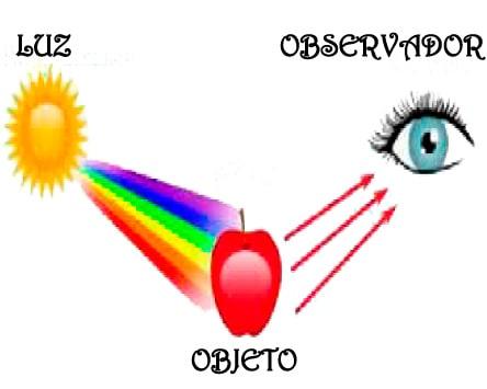 Elementos-de-la-colorimetría